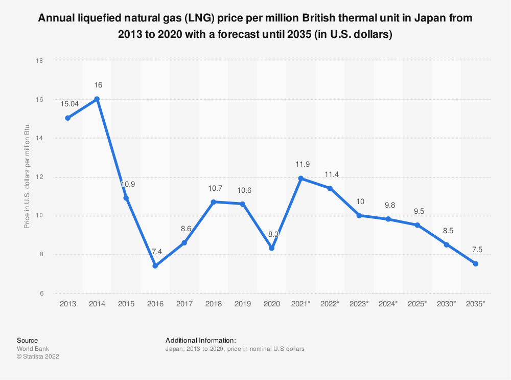 Statistic: Liquefied Natural gas (LNG) prices in Japan from 2013 to 2030 (in U.S. dollars per million British thermal units) | Statista