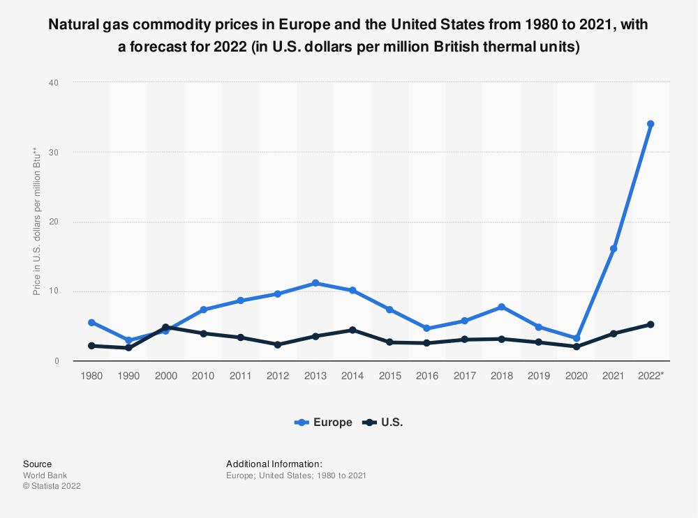 Statistic: Natural gas prices in the United States and Europe from 1980 to 2030 (in U.S. dollars per million British thermal units)* | Statista