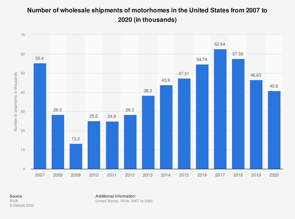 Statistic: Number of wholesale shipments of motorhomes in the United States from 2007 to 2018 (in thousands)* | Statista