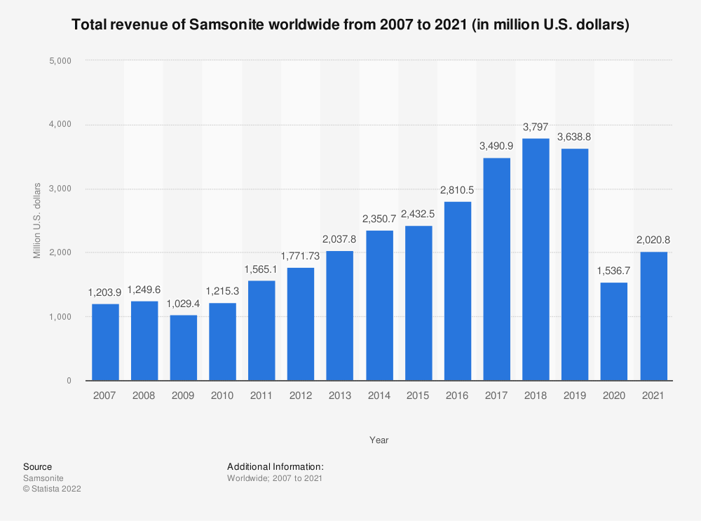 Statistic: Total revenue of Samsonite worldwide from 2007 to 2018 (in million U.S. dollars) | Statista