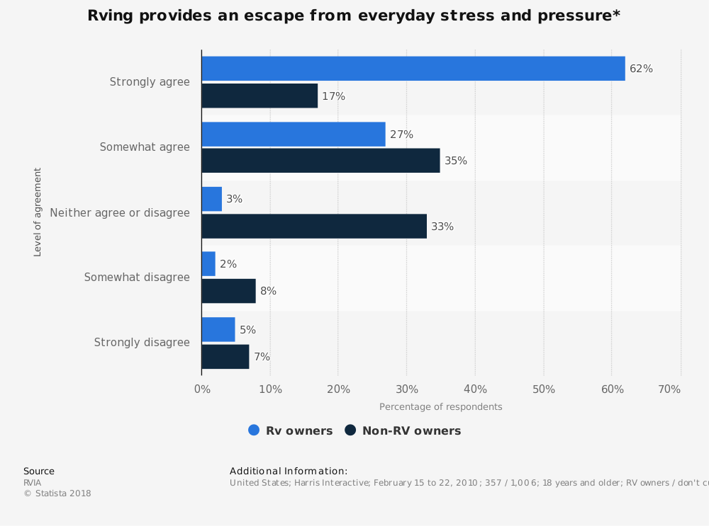 Statistic: Rving provides an escape from everyday stress and pressure* | Statista