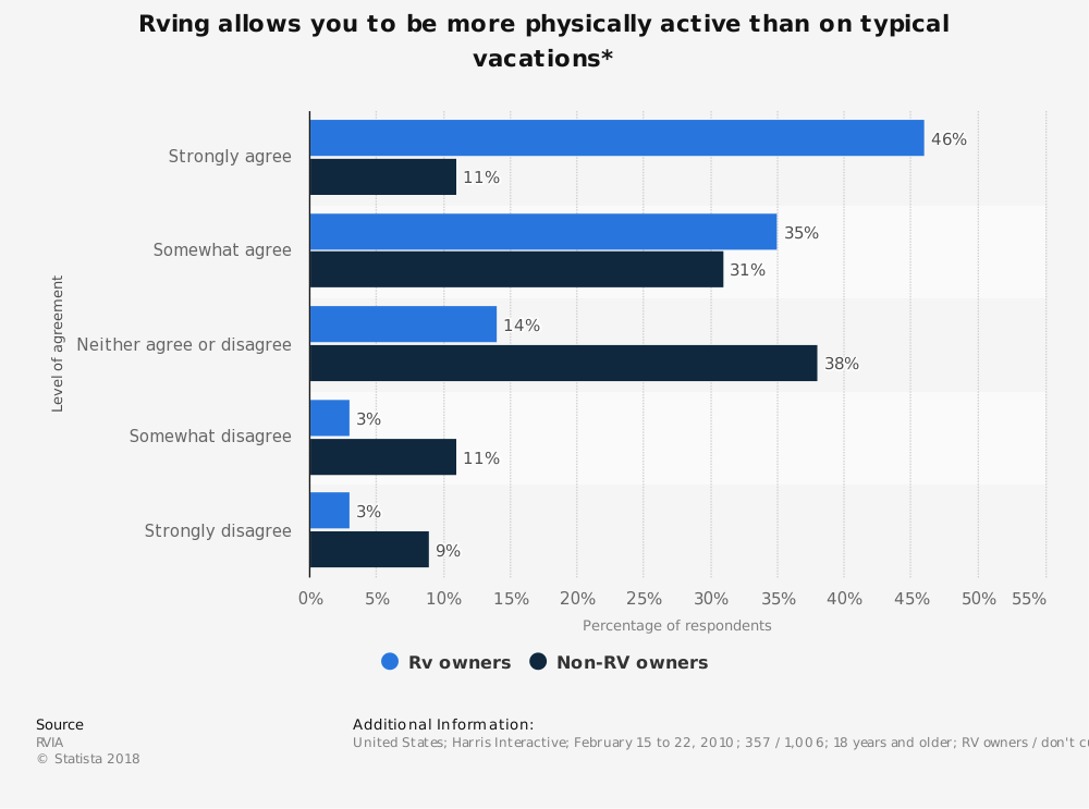 Statistic: Rving allows you to be more physically active than on typical vacations* | Statista