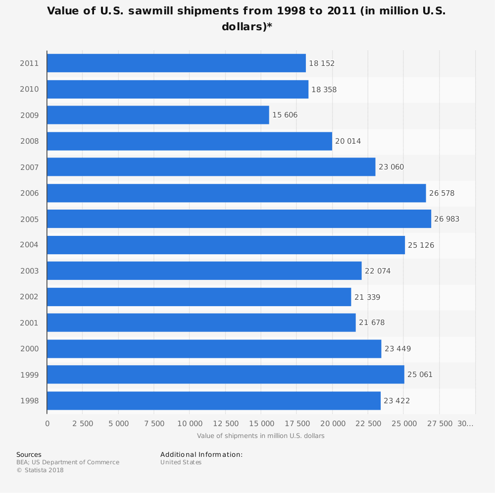 Statistic: Value of U.S. sawmill shipments from 1998 to 2011 (in million U.S. dollars)* | Statista