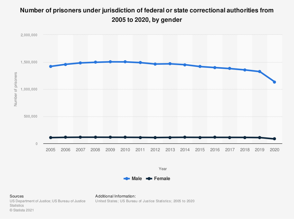 Statistic: Number of prisoners under jurisdiction of federal or state correctional authorities from 2005 to 2019, by gender | Statista