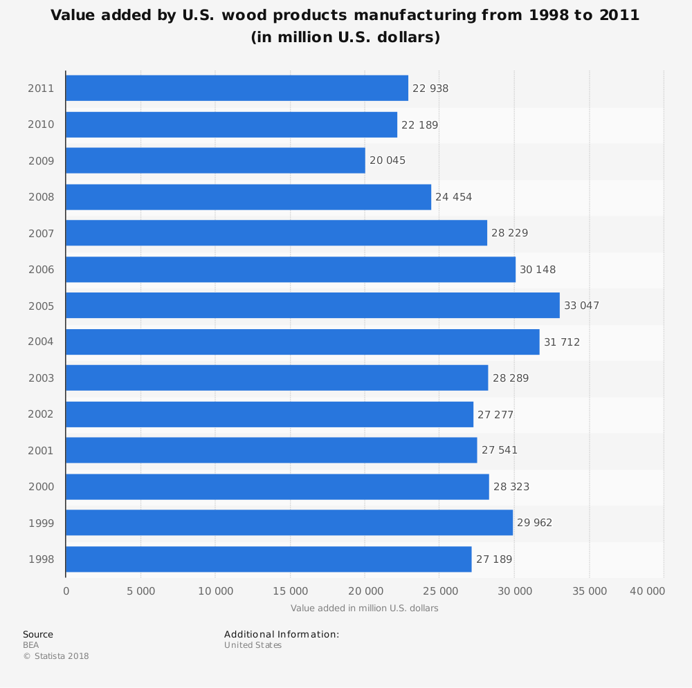 Statistic: Value added by U.S. wood products manufacturing from 1998 to 2011 (in million U.S. dollars) | Statista