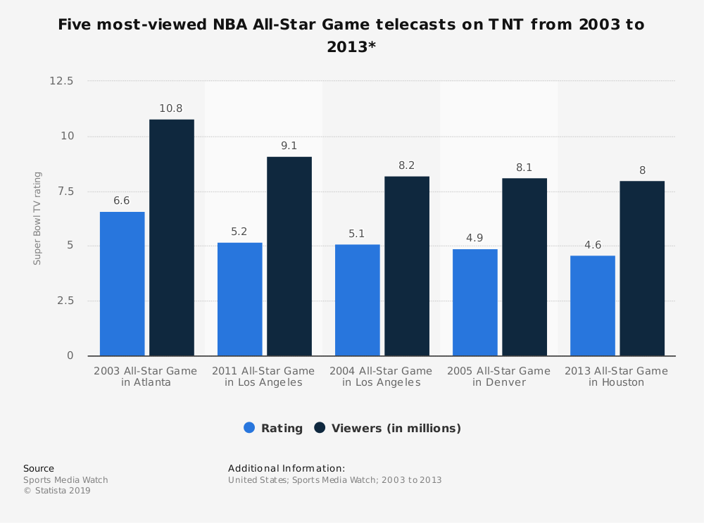 Statistic: Five most-viewed NBA All-Star Game telecasts on TNT from 2003 to 2013* | Statista