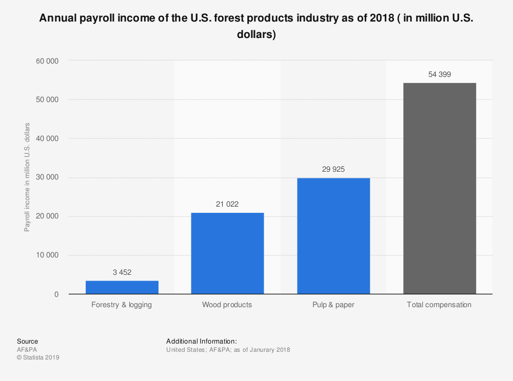 Statistic: Annual payroll income of the U.S. forest products industry as of 2018 ( in million U.S. dollars) | Statista