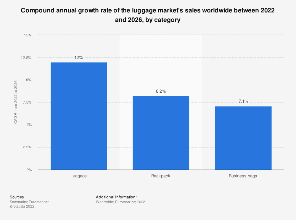 Statistic: Compound annual growth rate of the luggage market's retail sales worldwide between 2019 and 2024, by region* | Statista