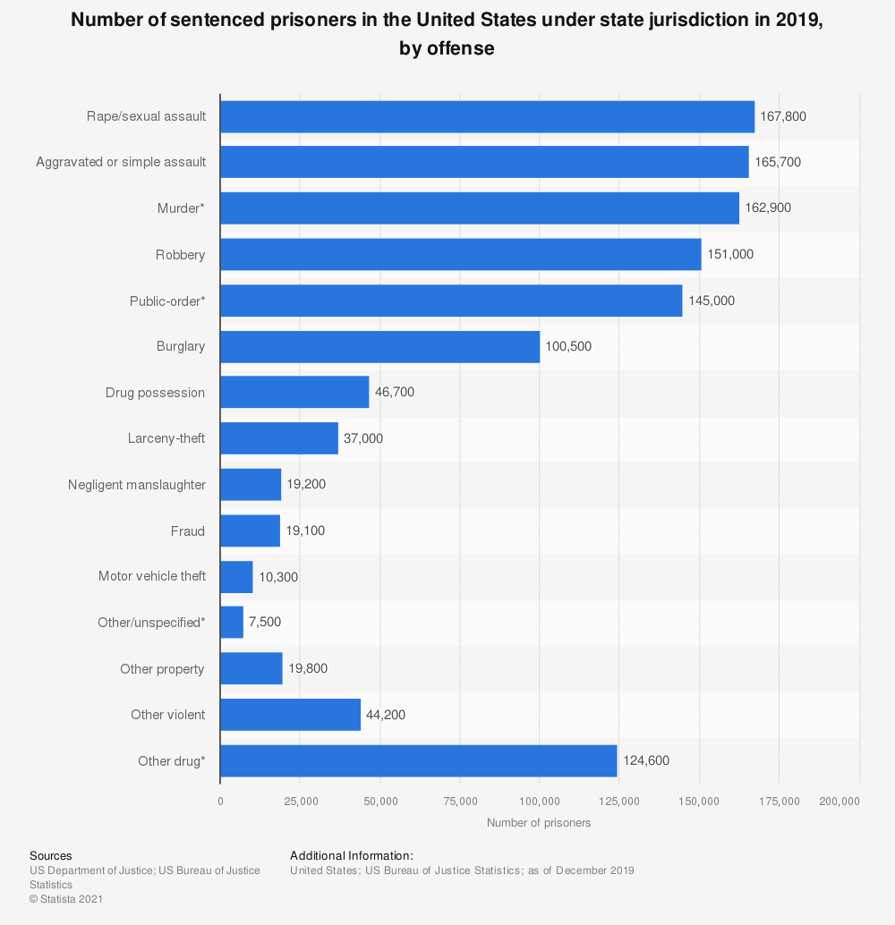 Statistic: Number of sentenced prisoners in the United States under state jurisdiction in 2014, by offense | Statista