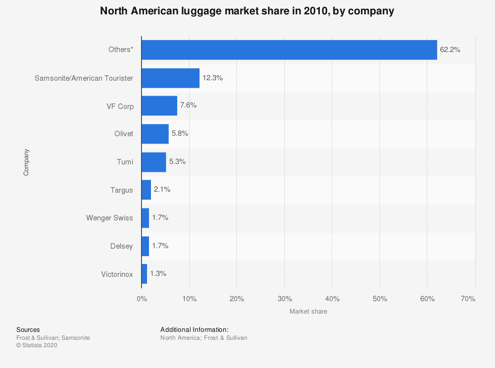 Statistic: North American luggage market share in 2010, by company | Statista