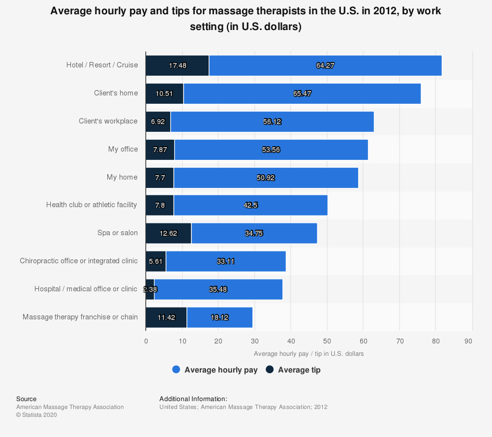 Statistic: Average hourly pay and tips for massage therapists in the U.S. in 2012, by work setting (in U.S. dollars) | Statista