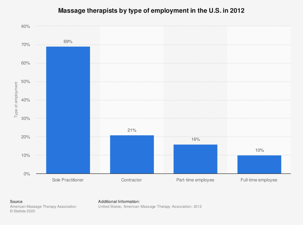 Statistic: Massage therapists by type of employment in the U.S. in 2012 | Statista