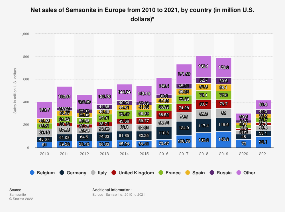 Statistic: Net sales of Samsonite in Europe from 2010 to 2018, by country* (in million U.S. dollars) | Statista