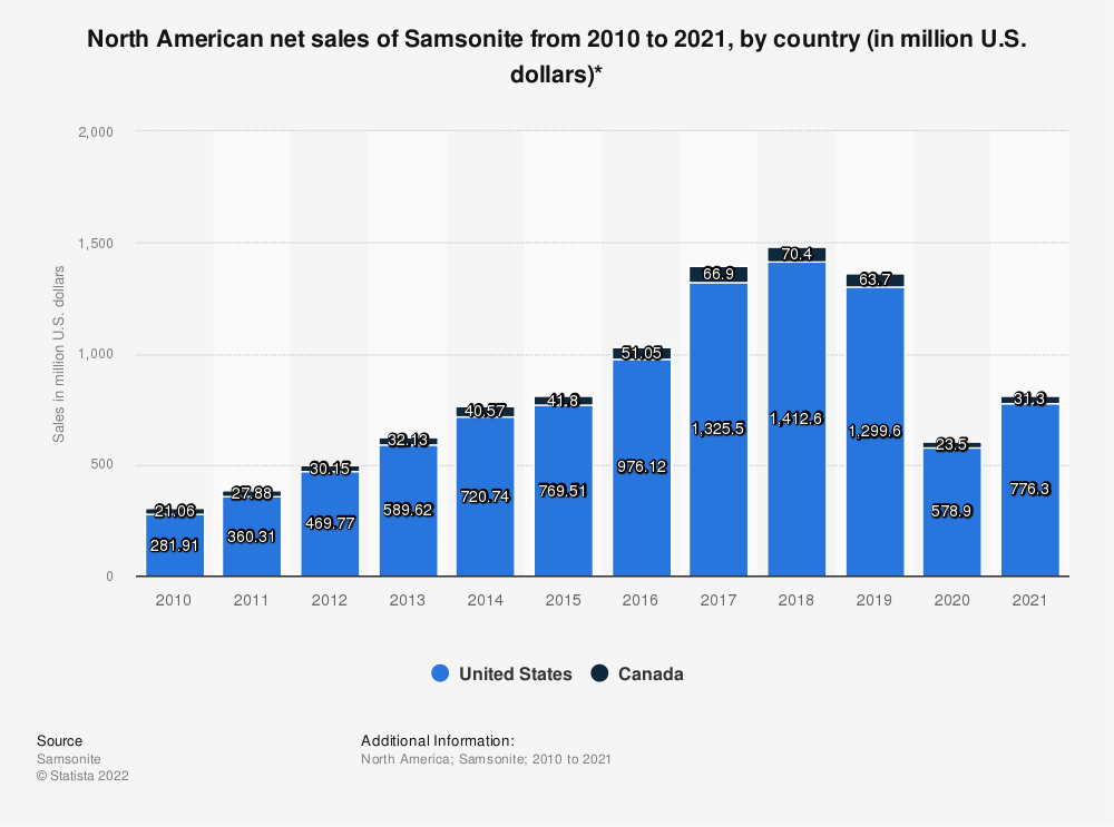 Statistic: North American net sales of Samsonite from 2010 to 2018, by country (in million U.S. dollars)* | Statista