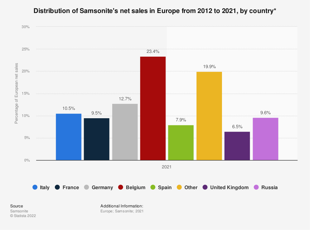 Statistic: Distribution of Samsonite's net sales in Europe from 2012 to 2017, by country* | Statista