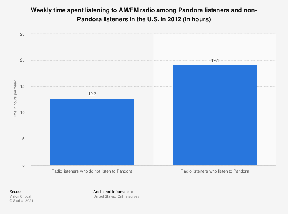 Statistic: Weekly time spent listening to AM/FM radio among Pandora listeners and non-Pandora listeners in the U.S. in 2012 (in hours) | Statista