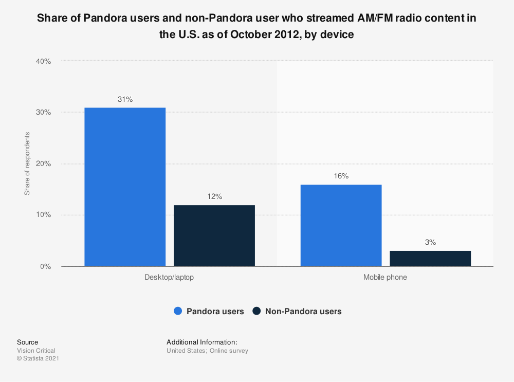 Statistic: Share of Pandora users and non-Pandora user who streamed AM/FM radio content in the U.S. as of October 2012, by device | Statista