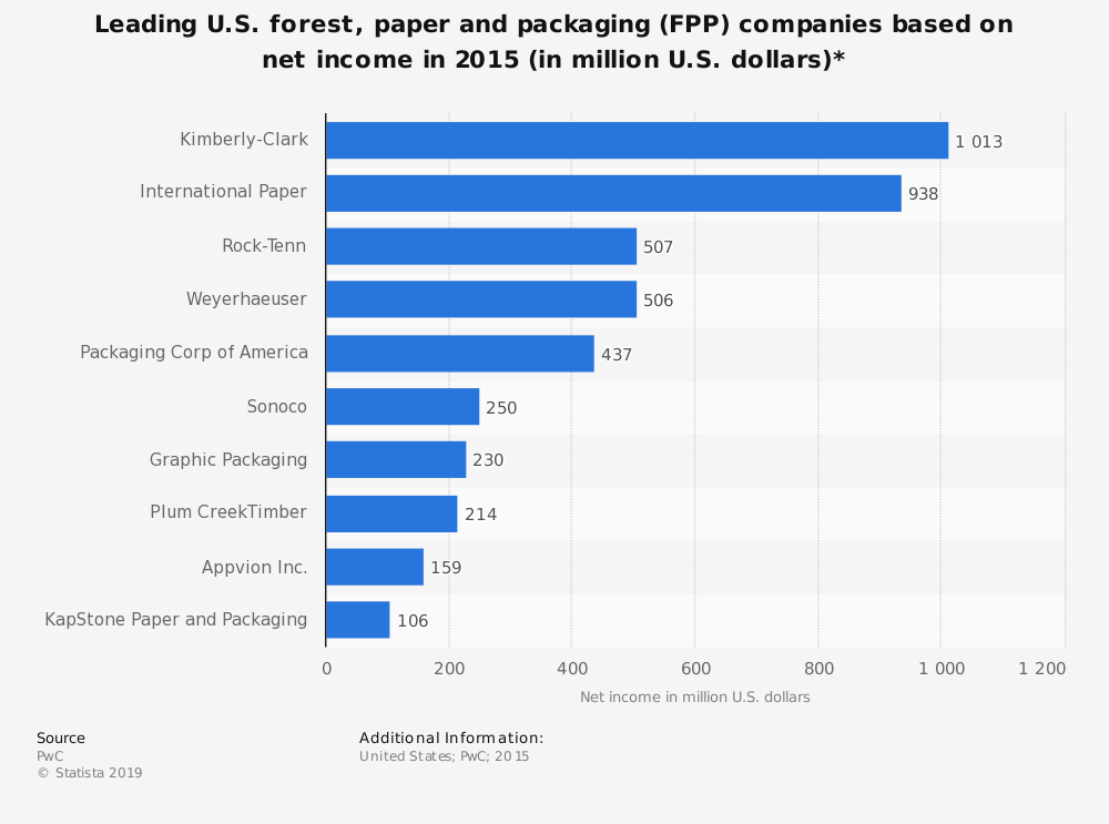 Statistic: Leading U.S. forest, paper and packaging (FPP) companies based on net income in 2015 (in million U.S. dollars)* | Statista