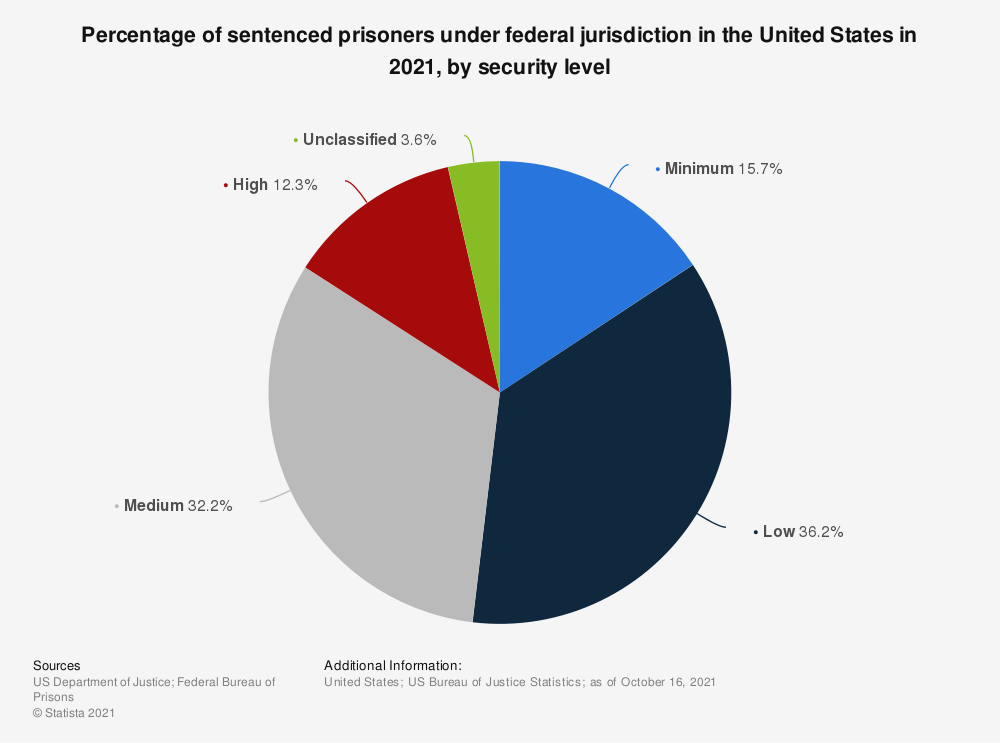Statistic: Percentage of sentenced prisoners under federal jurisdiction in the U.S. in 2018*, by security level | Statista