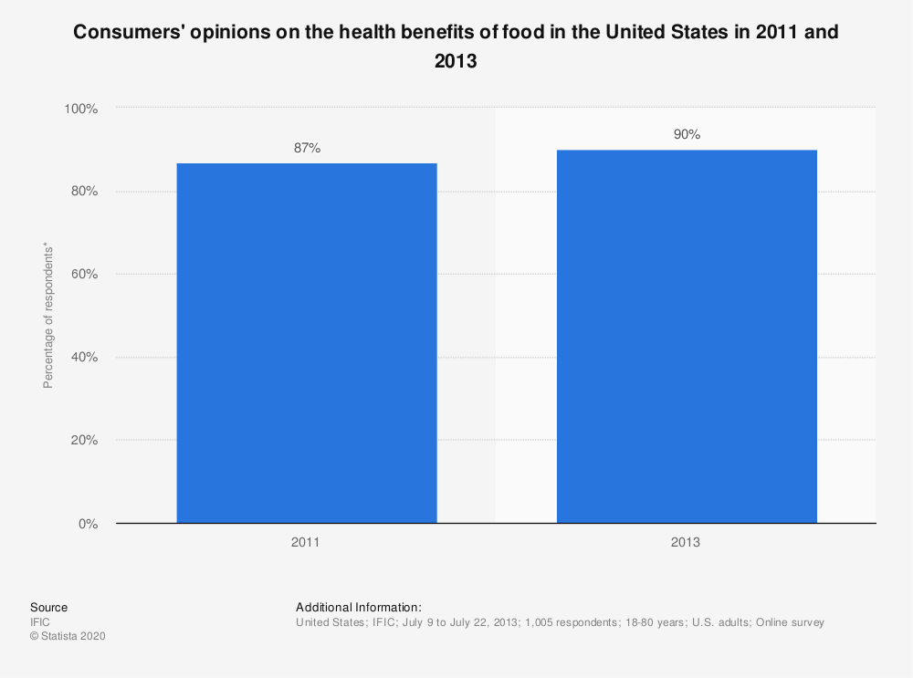 Statistic: Consumers' opinions on the health benefits of food in the United States in 2011 and 2013 | Statista