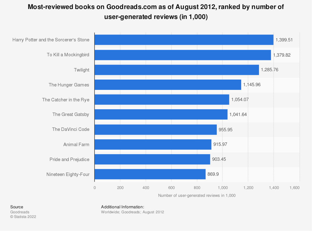 Statistic: Most-reviewed books on Goodreads.com as of August 2012, ranked by number of user-generated reviews (in 1,000) | Statista