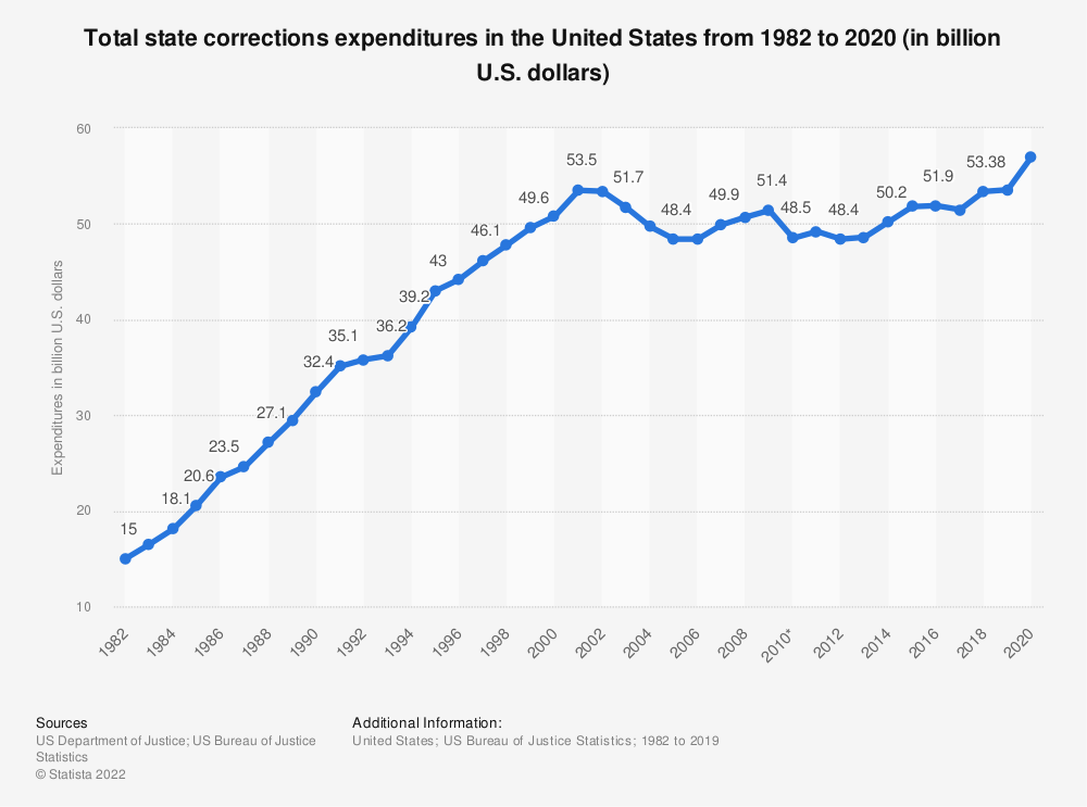 Statistic: Total state corrections expenditures in the United States from 1982 to 2016 (in billion U.S. dollars) | Statista