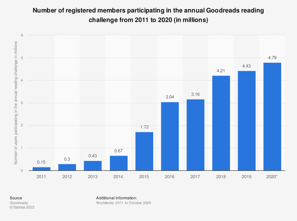 Statistic: Number of registered members participating in the annual Goodreads reading challenge from 2011 to 2019 (in millions) | Statista