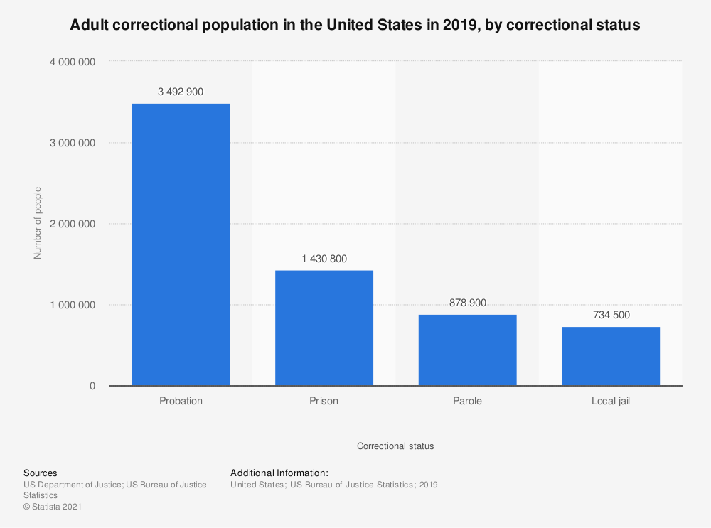 Statistic: Adult correctional population in the United States in 2016, by correctional status | Statista