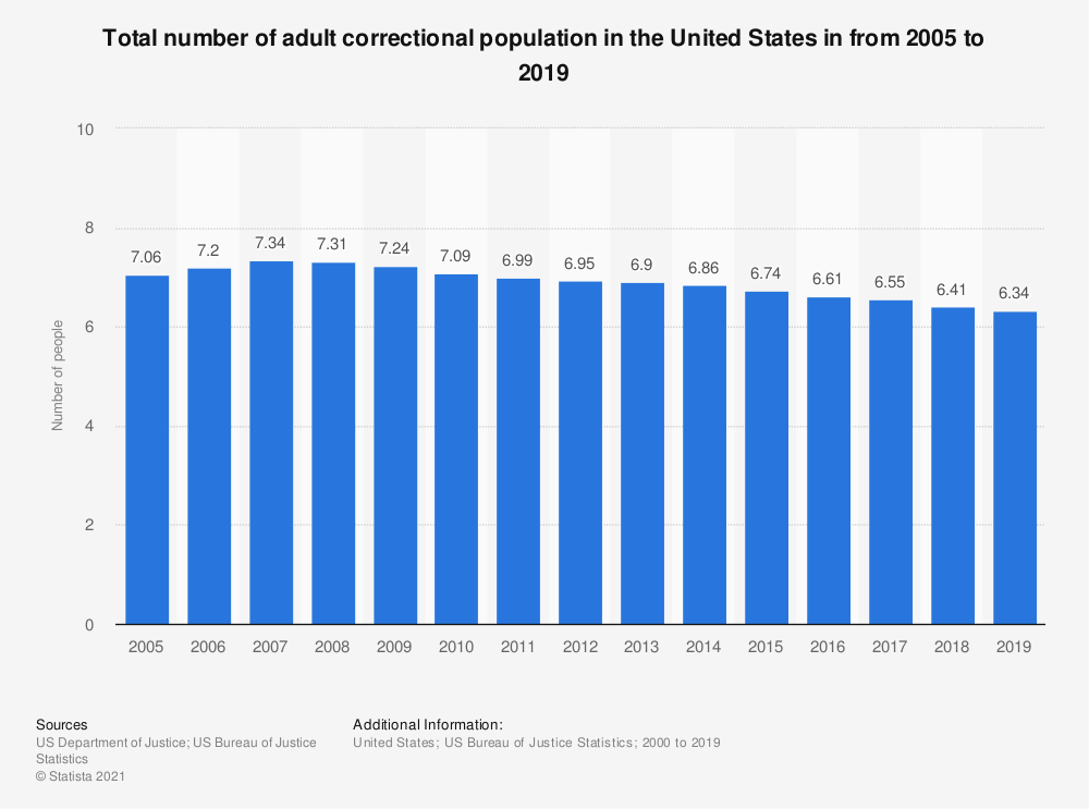 Statistic: Total number of adult correctional population in the United States in from 2005 to 2016 | Statista