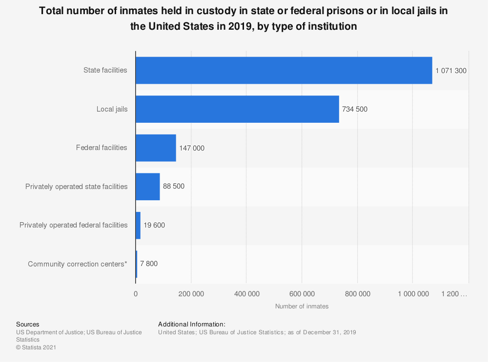 Statistic: Total number of inmates held in custody in state or federal prisons or in local jails in the United States in 2016, by type of institution | Statista