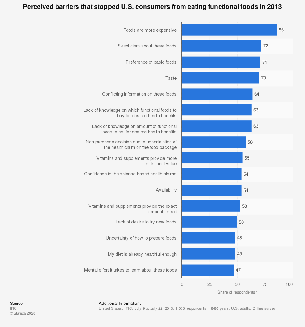 Statistic: Perceived barriers that stopped U.S. consumers from eating functional foods in 2013  | Statista