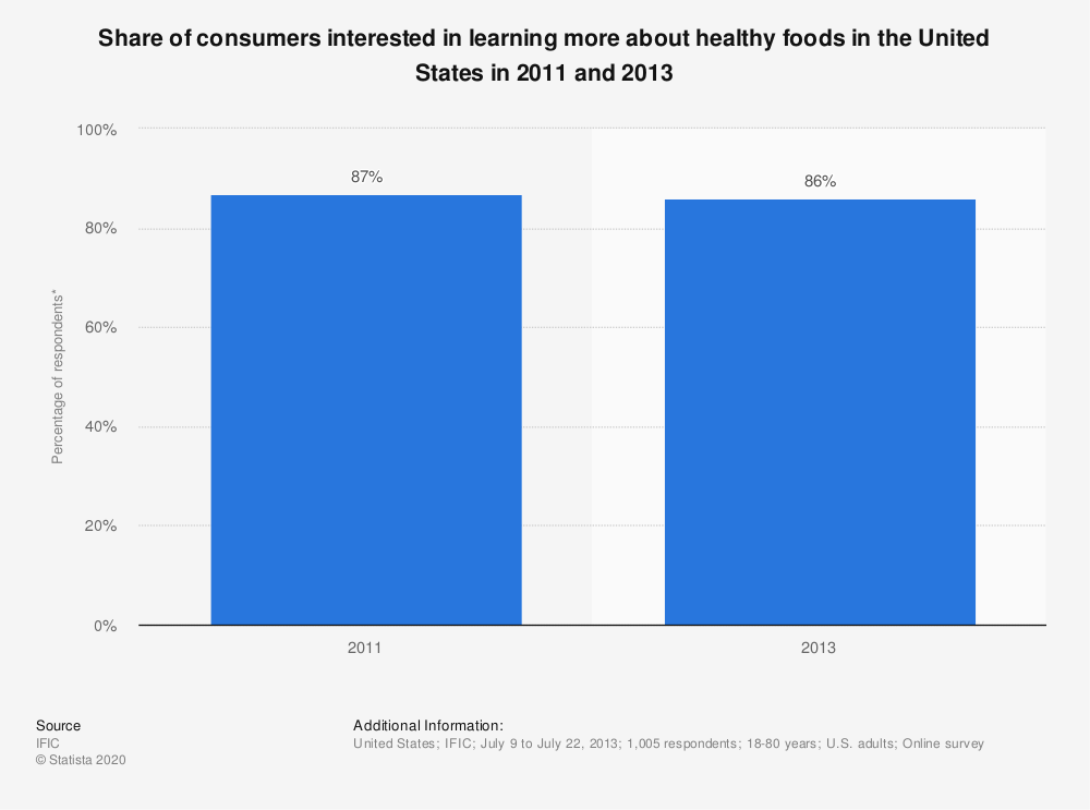 Statistic: Share of consumers interested in learning more about healthy foods in the United States in 2011 and 2013   Statista