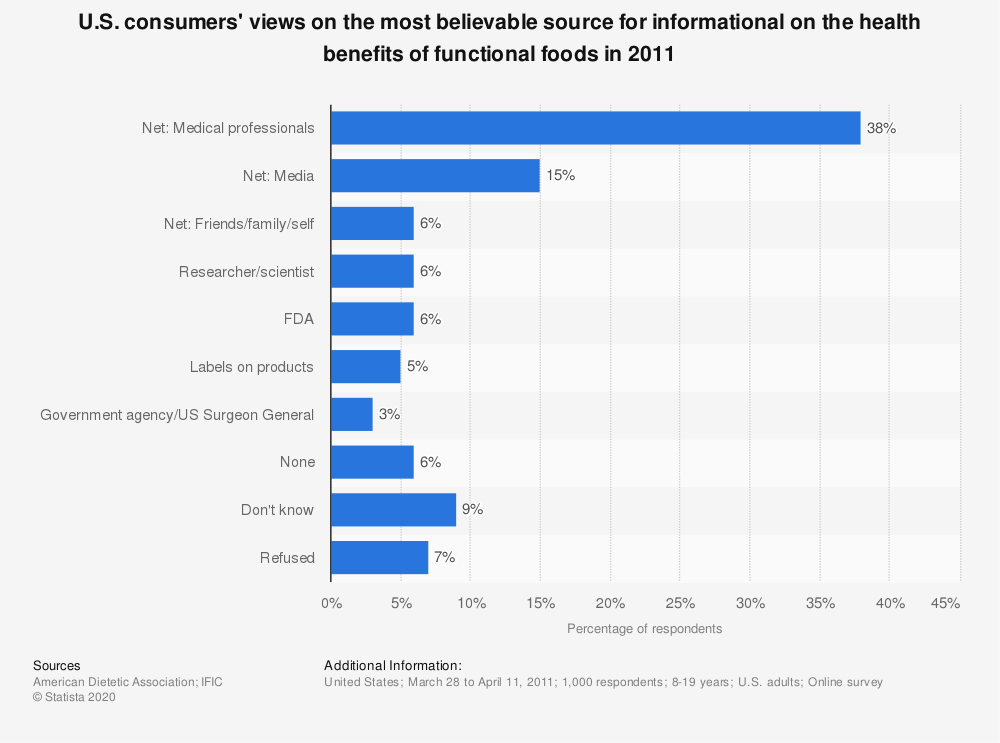 Statistic: U.S. consumers' views on the most believable source for informational on the health benefits of functional foods in 2011 | Statista
