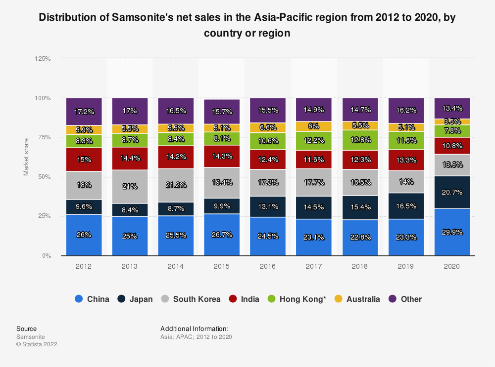 Statistic: Distribution of Samsonite's net sales in the Asia Pacific region from 2012 to 2019, by country or region | Statista