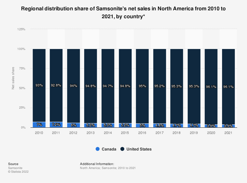 Statistic: Regional distribution share of Samsonite's net sales in North America from 2010 to 2019, by country* | Statista