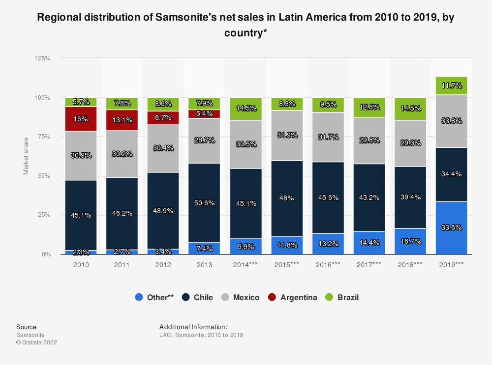 Statistic: Regional distribution of Samsonite's net sales in Latin America from 2010 to 2019, by country* | Statista