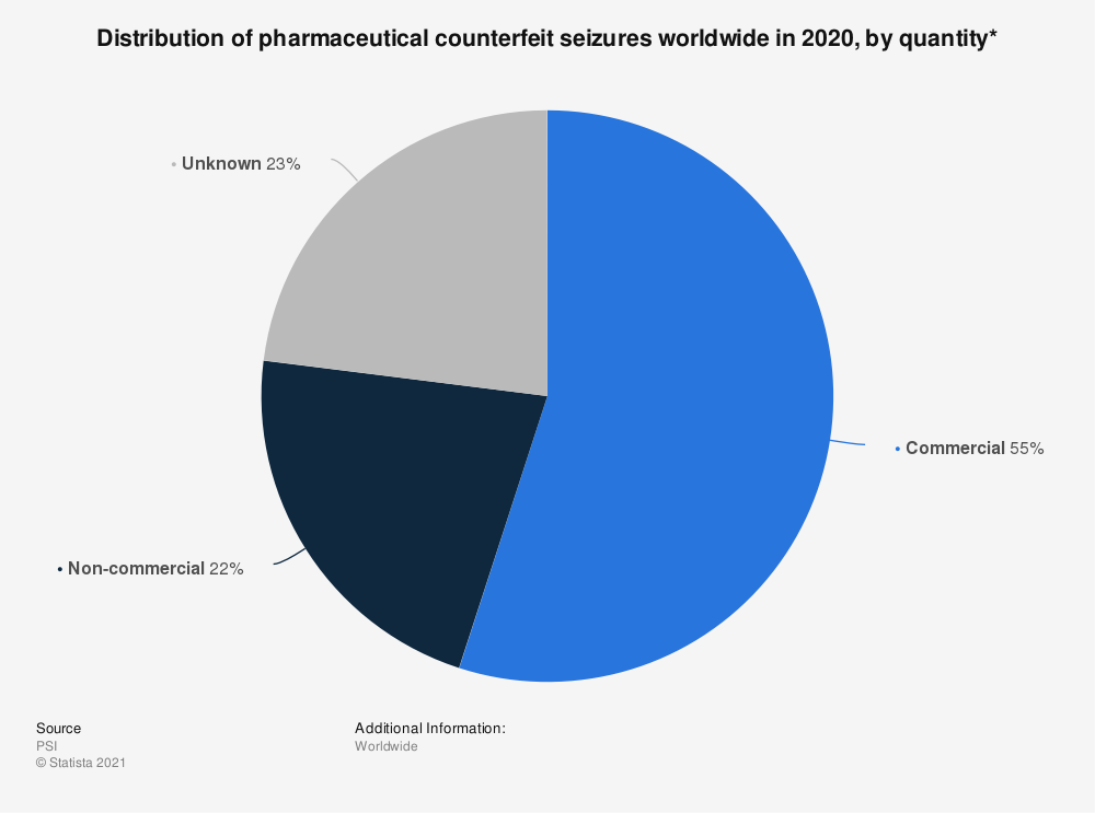 Statistic: Distribution of pharmaceutical counterfeit seizures worldwide in 2018 | Statista