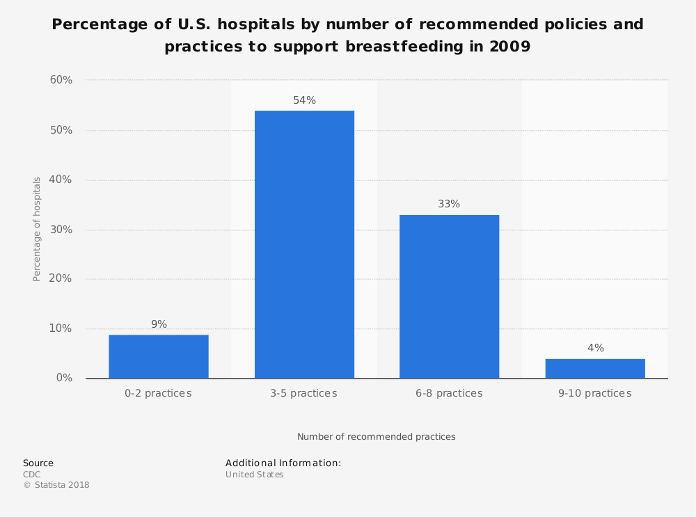 Statistic: Percentage of U.S. hospitals by number of recommended policies and practices to support breastfeeding in 2009 | Statista