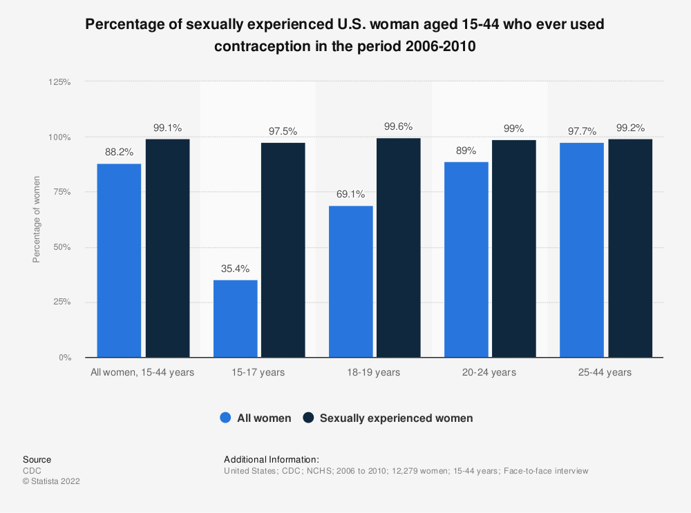 Statistic: Percentage of sexually experienced U.S. woman aged 15-44 who ever used contraception in the period 2006-2010 | Statista