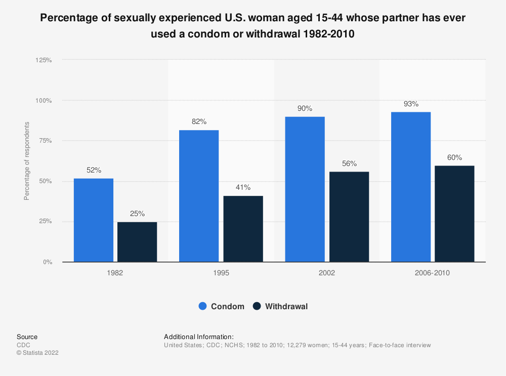 Statistic: Percentage of sexually experienced U.S. woman aged 15-44 whose partner has ever used a condom or withdrawal 1982-2010 | Statista