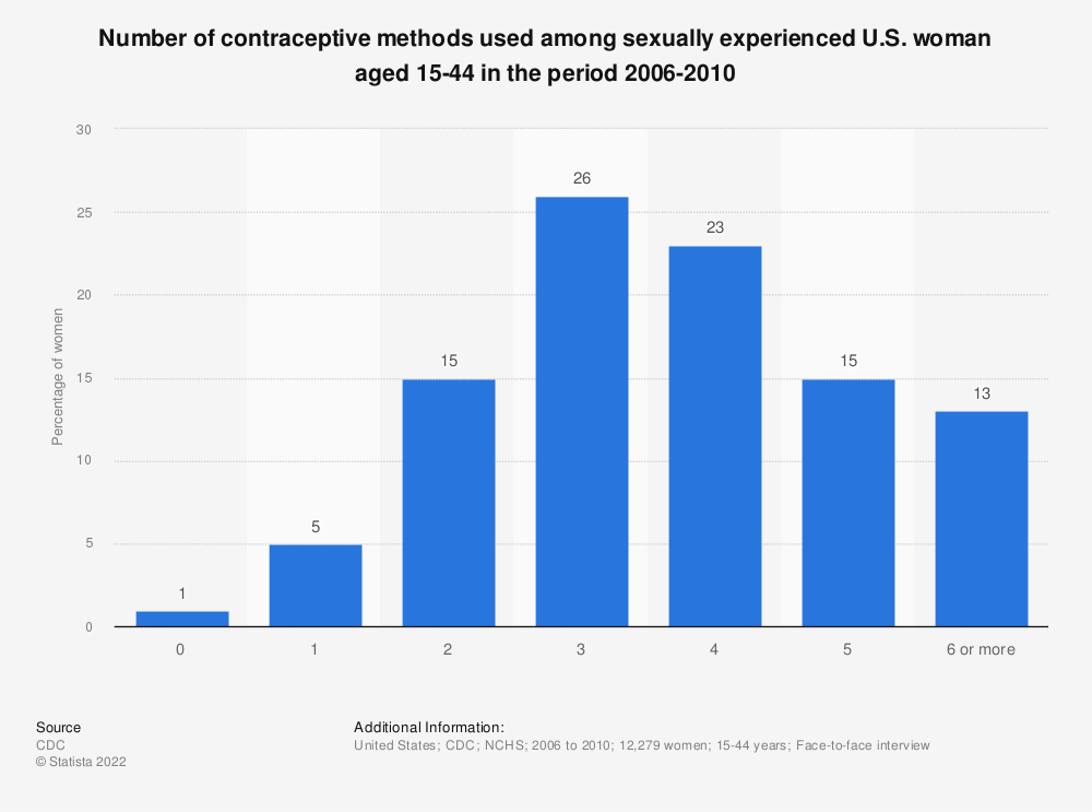 Statistic: Number of contraceptive methods used among sexually experienced U.S. woman aged 15-44  in the period 2006-2010 | Statista