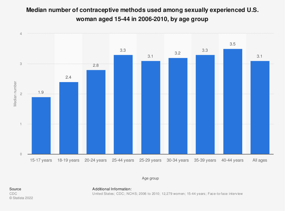 Statistic: Median number of contraceptive methods used among sexually experienced U.S. woman aged 15-44  in 2006-2010, by age group | Statista