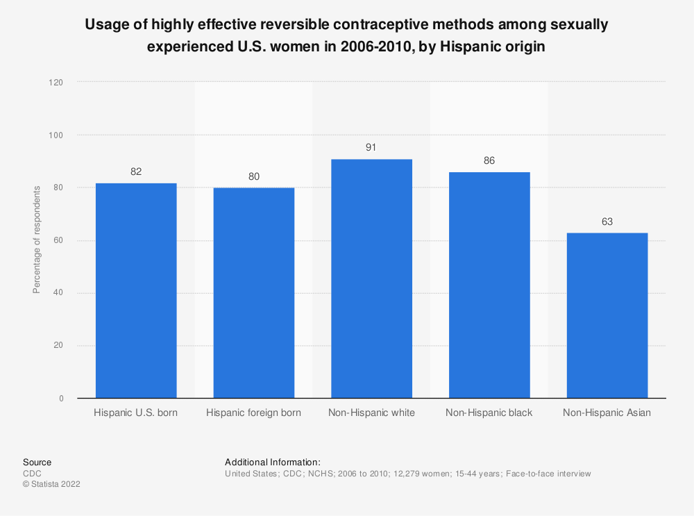 Statistic: Usage of highly effective reversible contraceptive methods among sexually experienced U.S. women in 2006-2010, by Hispanic origin | Statista