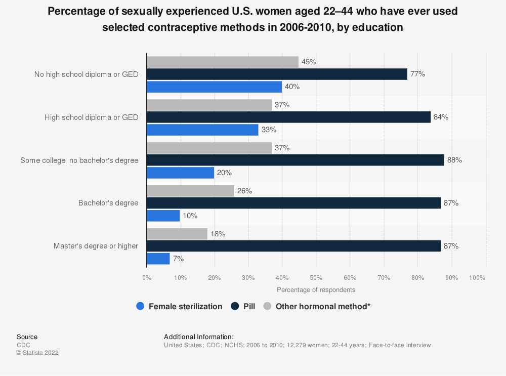 Statistic: Percentage of sexually experienced U.S. women aged 22–44 who have ever used selected contraceptive methods in 2006-2010, by education | Statista