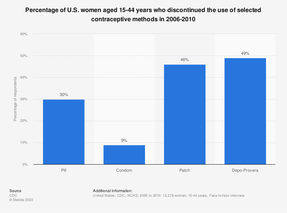 Statistic: Percentage of U.S. women aged 15-44 years who discontinued the use of selected contraceptive methods in 2006-2010 | Statista