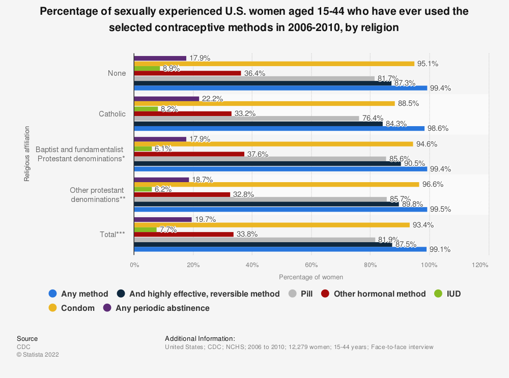 Statistic: Percentage of sexually experienced U.S. women aged 15-44 who have ever used the selected contraceptive methods in 2006-2010, by religion | Statista