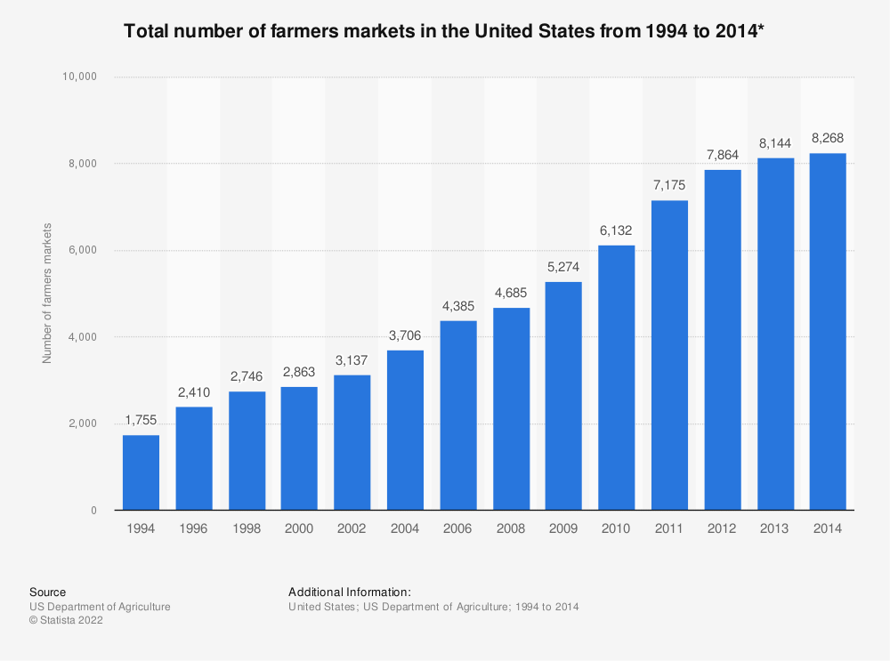 Statistic: Total number of farmers markets in the United States from 1994 to 2014* | Statista