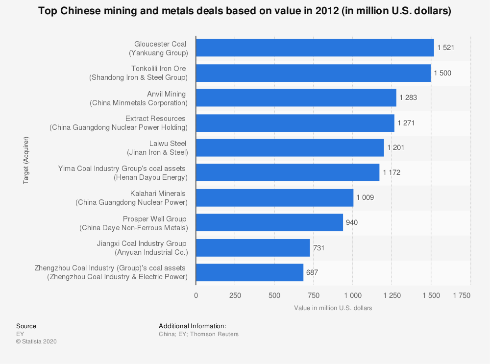 Statistic: Top Chinese mining and metals deals based on value in 2012 (in million U.S. dollars) | Statista
