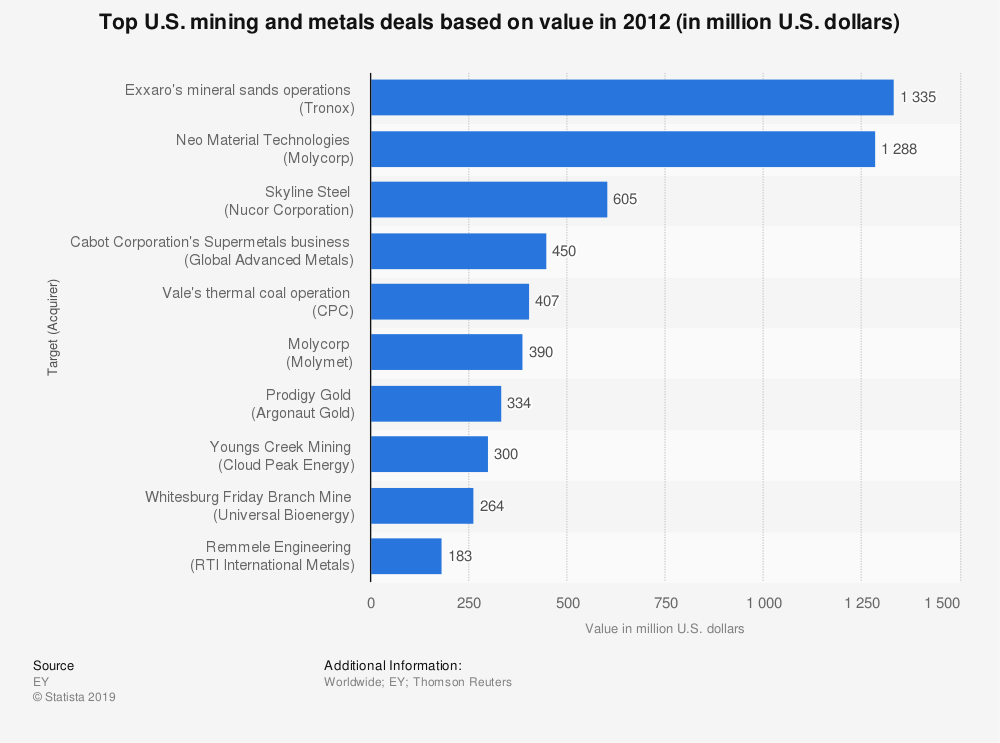 Statistic: Top U.S. mining and metals deals based on value in 2012 (in million U.S. dollars) | Statista