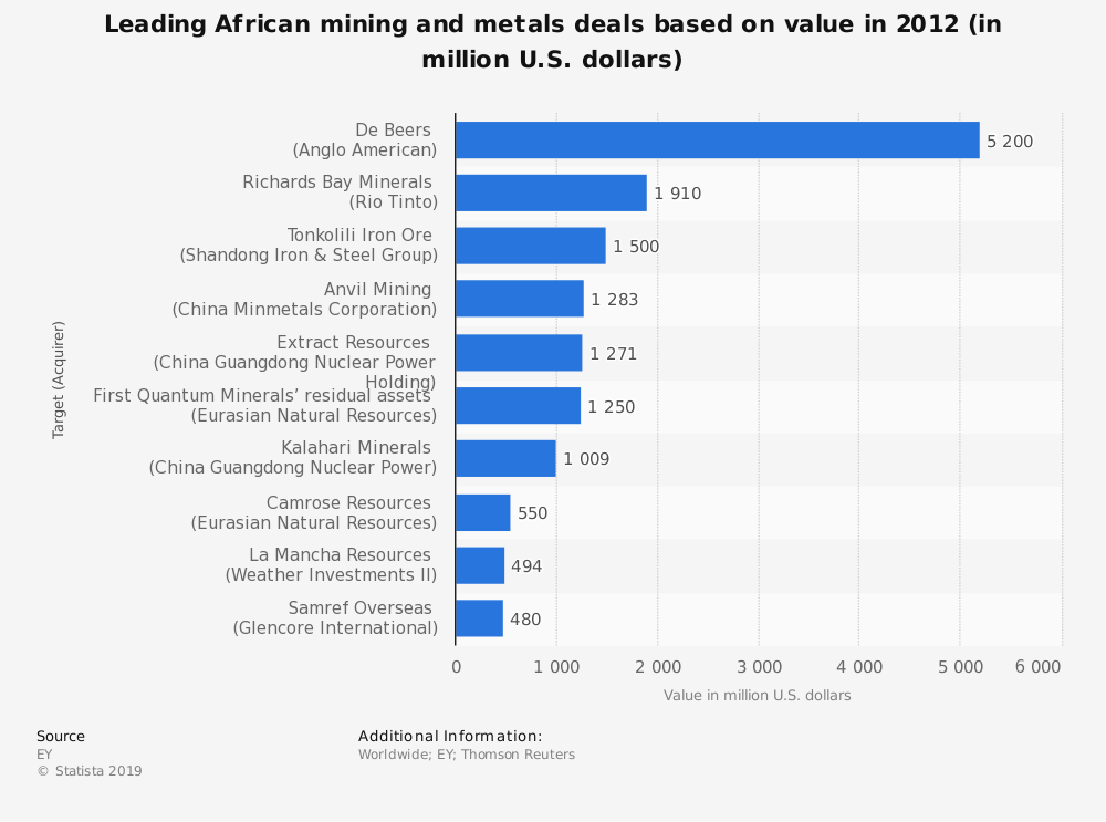 Statistic: Leading African mining and metals deals based on value in 2012 (in million U.S. dollars) | Statista
